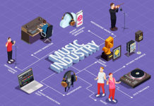 Музична освіта і музична індустрія: Україна, Європа, світ