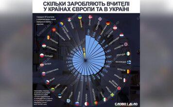 Скільки заробляють вчителі в Україні і Європі